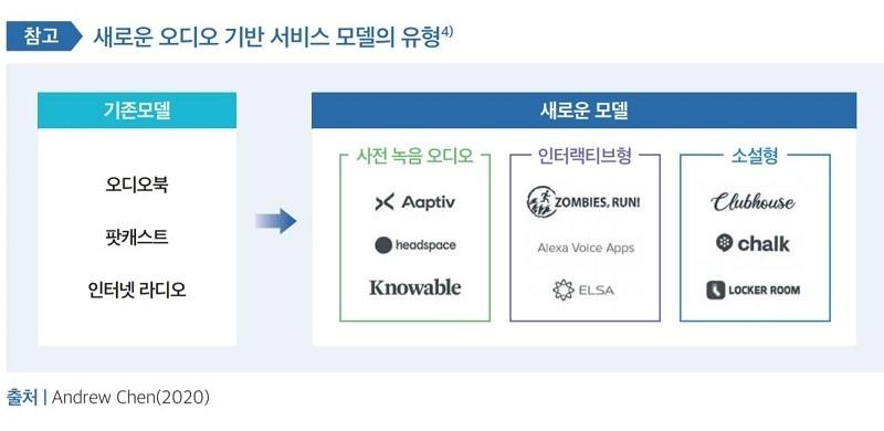 새로운 오디오 기반 서비스 모델 유형