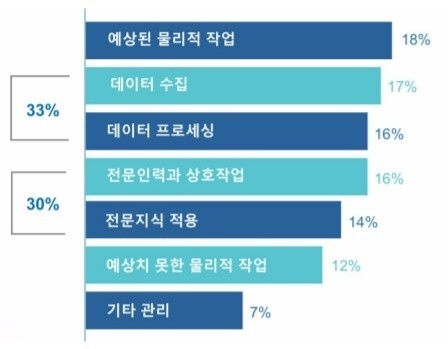 은행과 보업업계 업무의 63%가 로보틱 프로세스 자동화의 잠재적 영역이다