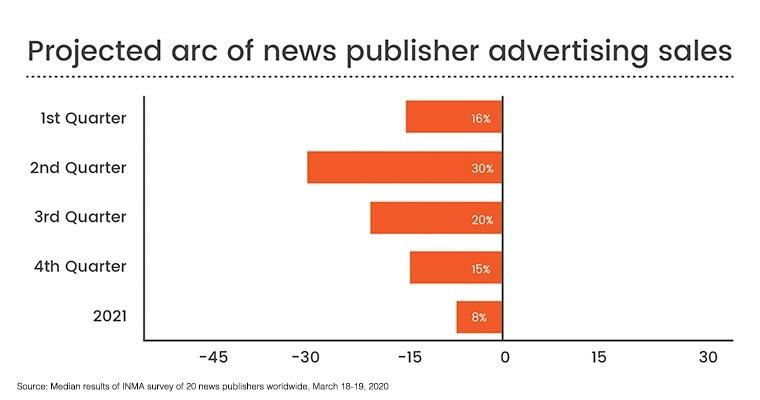 국제뉴스미디어협회, 2020년 신문 광고 매출 하락 전망