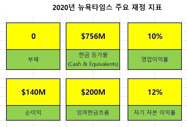 2020년 뉴욕타임스 주요 재정 지표