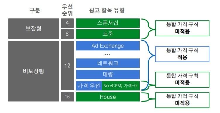구글 애드매니저 통합 책정 규칙이 적용되는 광고 항목 유형