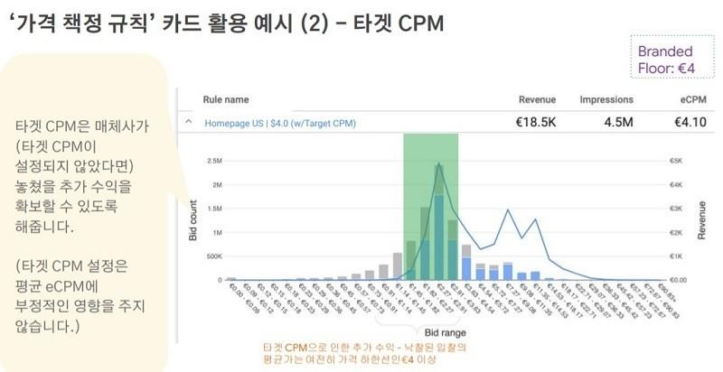 구글 애드매니저 가격 책정 규칙 카드 활용 예시 - 타겟 CPM 사용을 고려하기