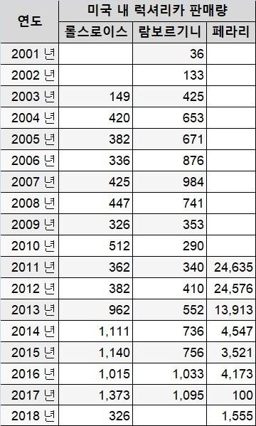 럭셔리카 미국 판매량-2001년부터 2018년까지