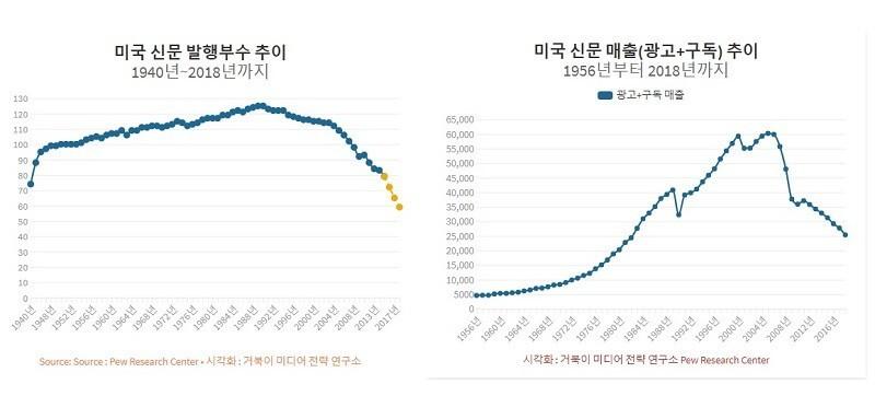 미국 신문 발행 부수와 매출 추이