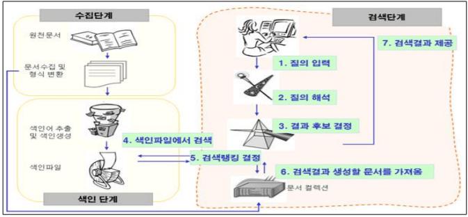 인터넷 검색 서비스의 과정