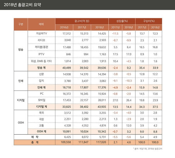 2018년 한국 총 광고비 요약 - 제일기획