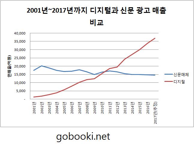 2001년부터 2017년까지의 매체 광고비 중 신문과 디지털 비교 차트