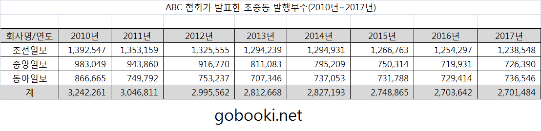2010년부터2017년까지 조선일보, 중앙일보, 동아일보 신문 발행부수