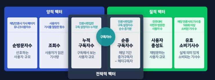 네이버 광고 수익배분 6대 팩터