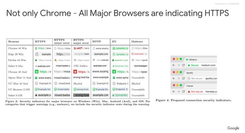 크롬, 사파리, Edge 등 주요 브라우저는 https를 지원