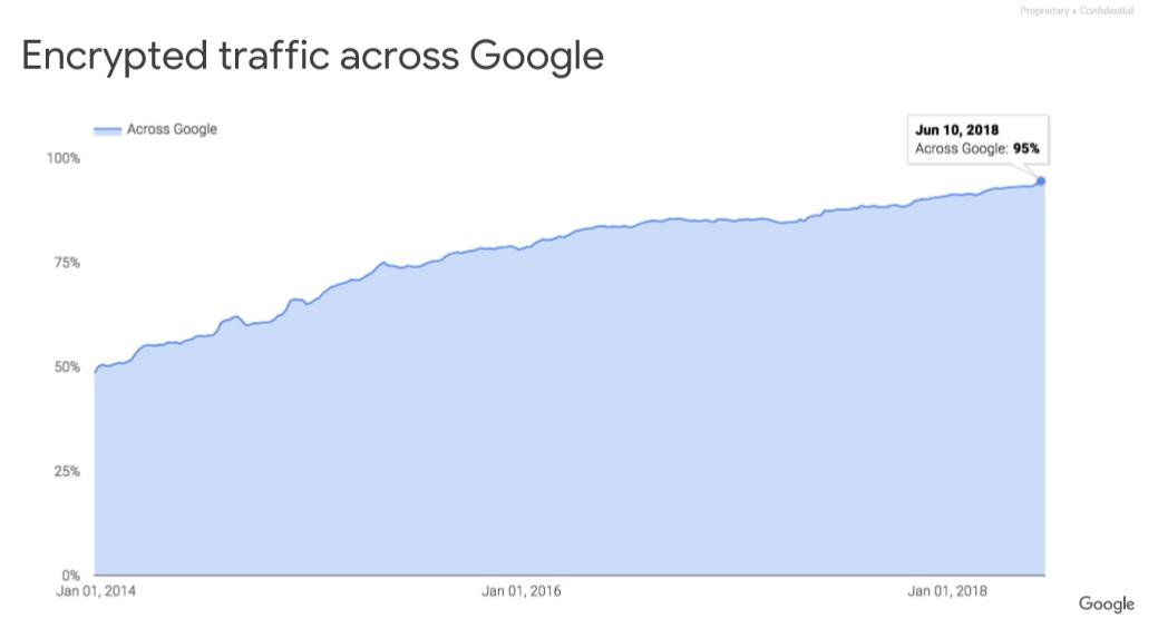 구글 내 암호화된 트래픽 비율