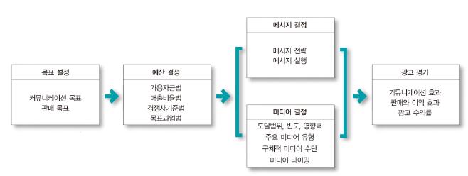 광고 프로그램 개발 시 4가지 의사 결정 광고 목표, 광고 예산, 광고 전략 개발(메시지와 미디어), 광고 캠페인 평가