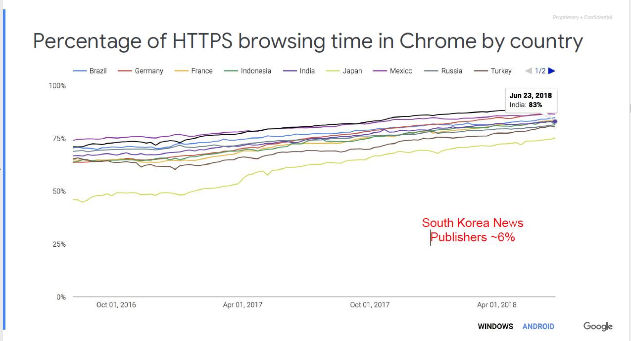 2018년 1월 기준 크롬에서 https로 사용되는 비율_국가별