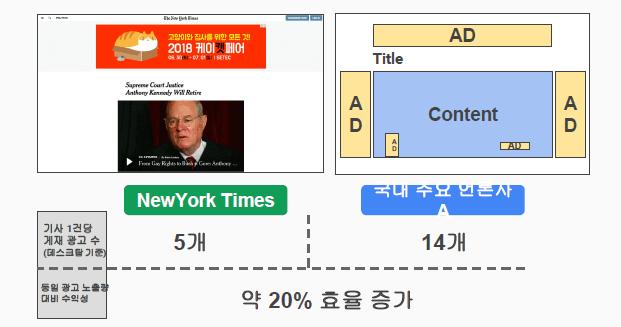 뉴욕타임스와 한국 매체 광고 건수 비교