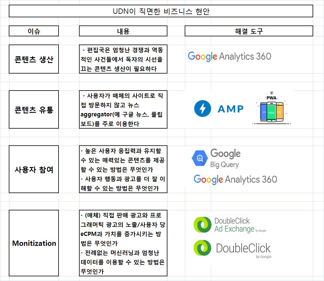 구글과 파트너십 체결한 UDN(United Daily News)과 구글의 사업 현안