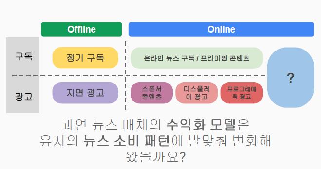 뉴스 매체의 온라인 수익화 모델_텍스트 광고가 빠짐