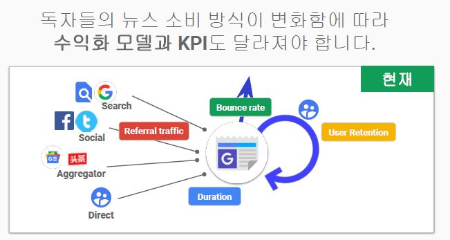 뉴스 매체의 수익화 모델과 KPI