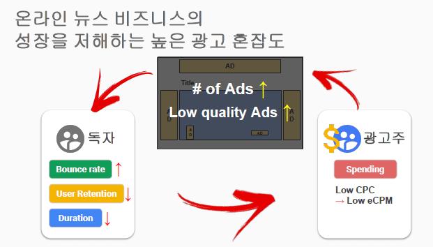 온라인 뉴스 비즈니스의 성장을 저해하는 높은 광고 혼잡도