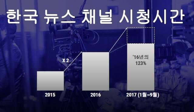 한국의 유튜브 뉴스 채널 시청시간-2017년 9월 기준