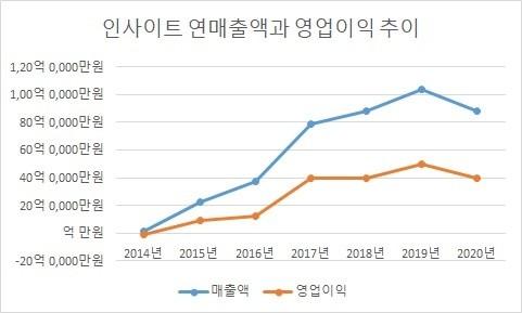 인사이트 연매출액과 영업이익 추이_2014년부터 2020년까지