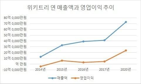 위키트리 연매출액과 영업이익 추이_2014년부터 2020년까지