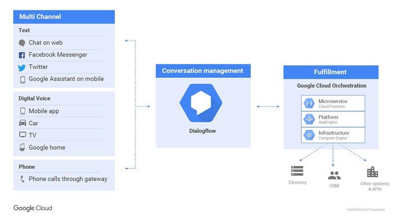 구글 dialogflow 요약