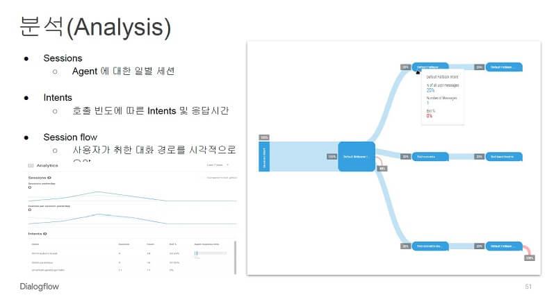 구글 dialogflow 분석하기