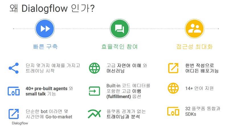 구글 Dialogflow의 3가지 장점 소개