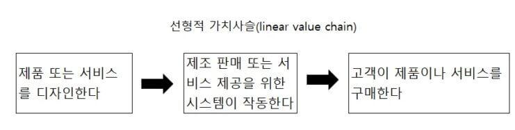 선형적 가치사슬(linear value chain)