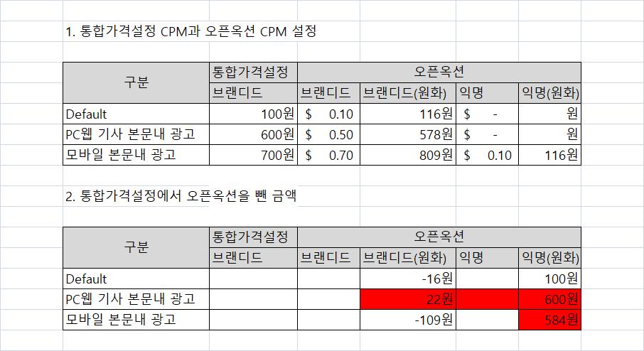 애드매니저 통합가격설정 후 광고 coverage 하락 확인_20190626