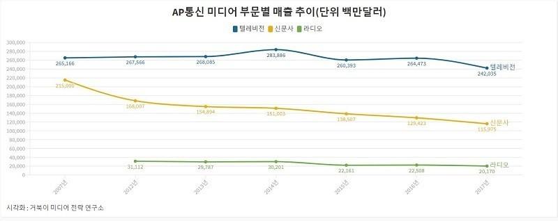 AP통신 미디어 부문별 매출 추이- 단위 백만달러