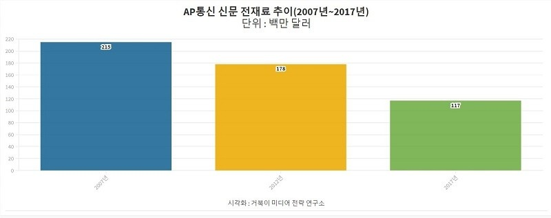 AP통신 신문 전재료 추이-2007년부터 2017년까지