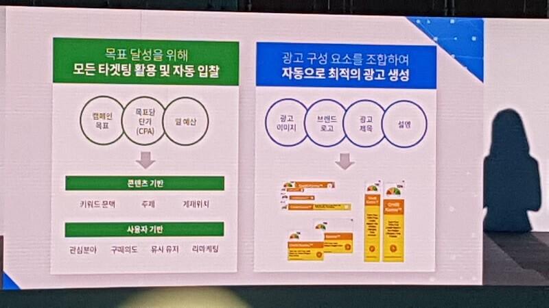 구글의 타겟팅 활용/자동입찰 방식 및 자동 광고 생성 방식