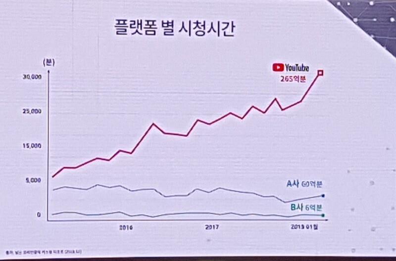 2018년 1월까지 영상 플랫폼별 시청 시간 비교