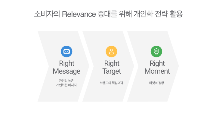소비자의 관련도 증대를 위해 개인화 전략 활용