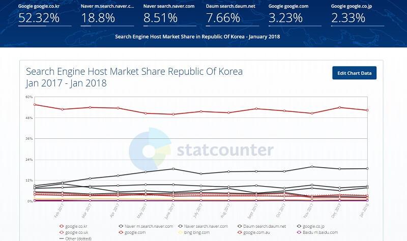 stat counter 한국 검색엔진