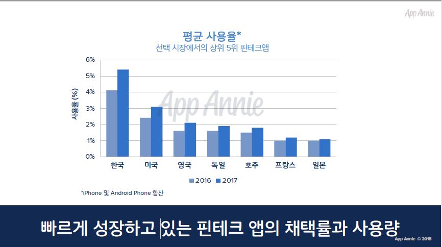 2017년 한국 소비자 지출 상위 앱 카테고리