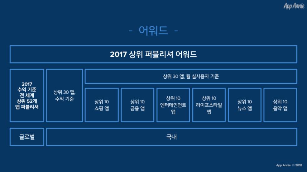 2017년 앱애니 어워드