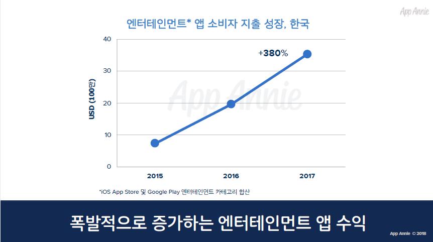 2017년 한국 엔터테인먼트 앱 수익