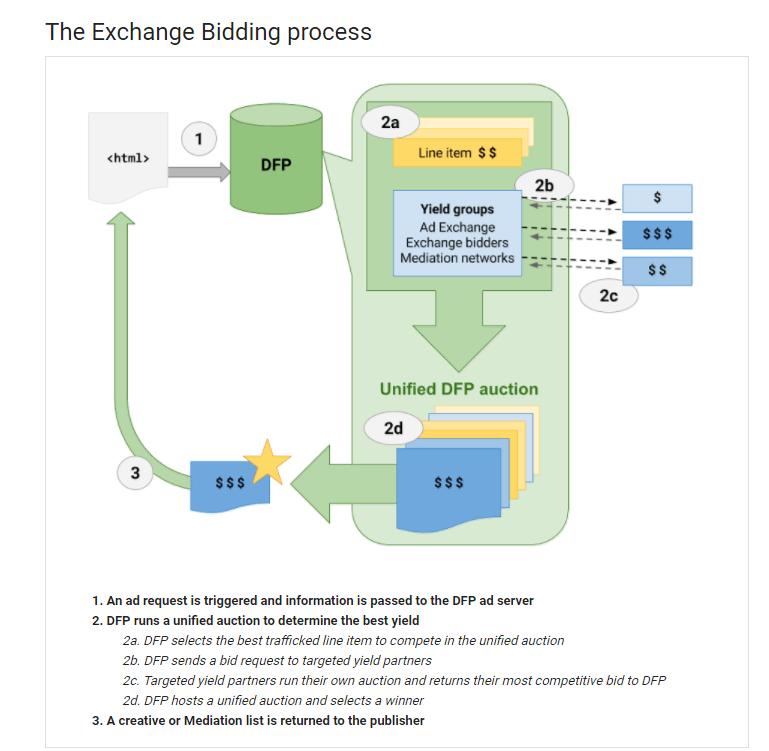 Google DFP Exchange Bidding 흐름도