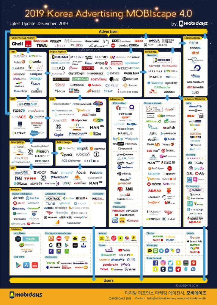 2019년 버전 모비스케이프 4.0 : 온라인 광고 용어 중급자용