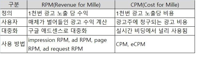 CPM과 RPM 비교