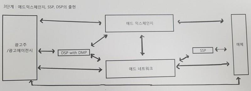 3단계 애드익스체인지, SSP, DSP의 등장 - 온라인 광고 용어