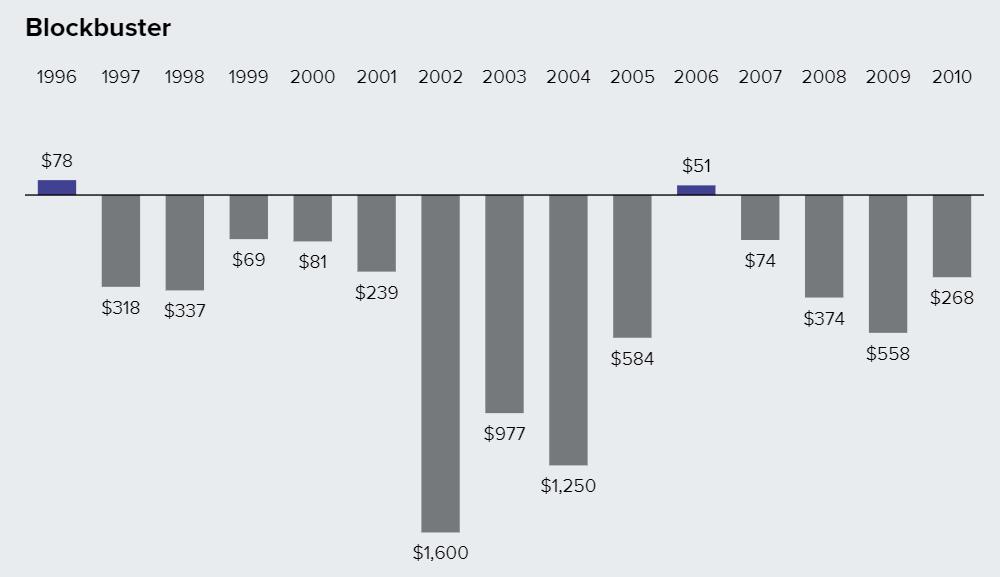 Blockbuster의 연간 순수익(1996년부터 2010년까지)