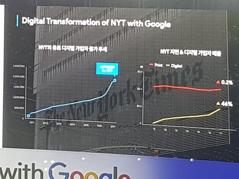 뉴욕타임스 유료 디지털 가입자 증가 추세와 지면&디지털 가입자 매출