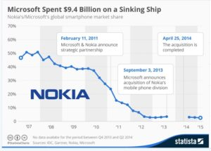 2007년부터 2013년까지의 노키아의 세계 휴대폰 단말기 점유율
