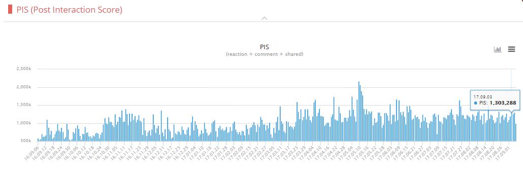 2017년 인사이트 페이스북 성과(PIS) 정리
