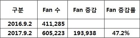 2017년 YTN 페이스북 좋아요 수 증가