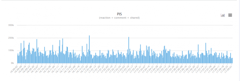 2017년 YTN 페이스북 페이지 연간 성과(PIS 지수)