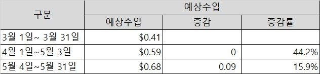구글 애드센스 민감한 카테코리 차단 전후 예상 수입 변화 추이 - 2021년 3월 1일에서 2021년 5월 31일까지